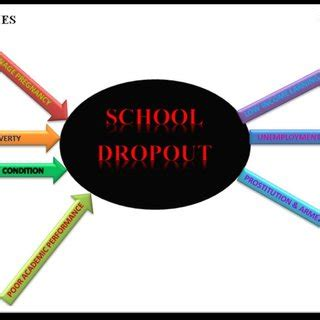 education essay sample why students drop out of high